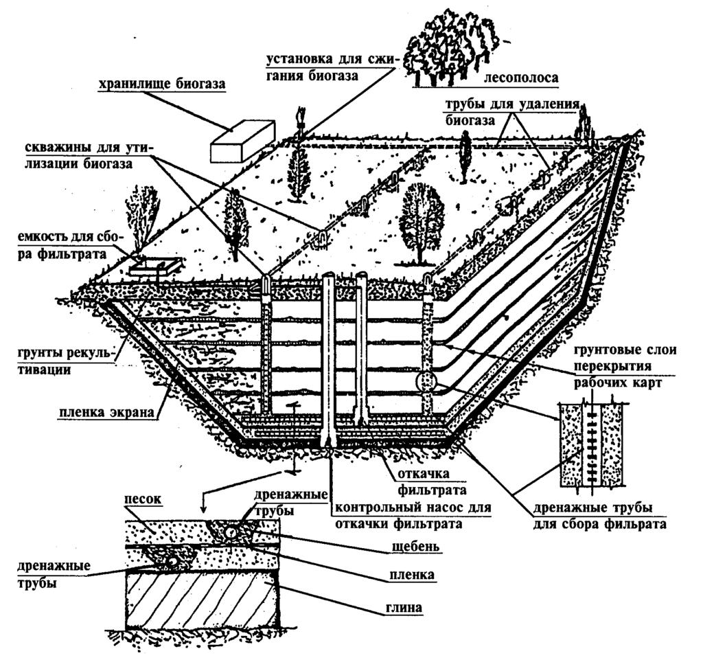 Схема проектирование